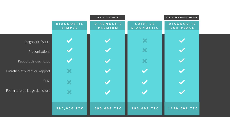 tarifs lacertus diagnostic fissure